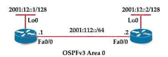 Refer to the exhibit. Which IPv6 OSPF network type is applied to interface Fa0/0 of R2 by default? 2