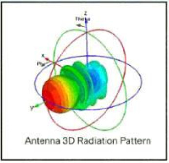 Which type of antenna does the radiation pattern represent? 2
