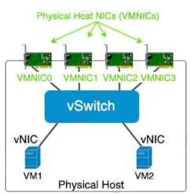Which element enables communication between guest VMs within a virtualized environment? 2