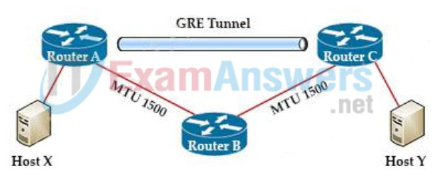 Refer to Exhibit. MTU has been configured on the underlying physical topology, and no MTU command has been configured on the tunnel interfaces. What happens when a 1500-byte IPv4 packet traverses the GRE tunnel from host X to host Y, assuming the DF bit is cleared? 2