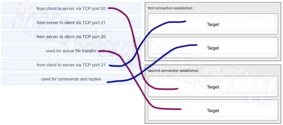 Match each statement about FTP communications to the connection it describes. (Not all options are used.) 2