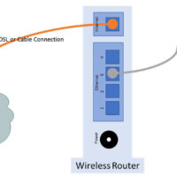 13.1.11 Lab - Configure a Wireless Network (Answers) 5