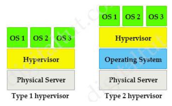 A server running Linux is providing support for virtual machines along with DNS and DHCP services for a small business. Which technology does this represent? 2