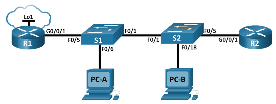 5.5.2 Lab - Configure and Verify Extended IPv4 ACLs (Answers) 2