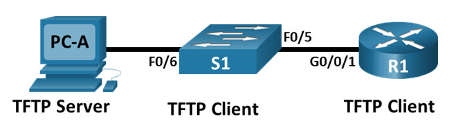 10.6.12 Lab - Use TFTP, Flash, and USB to Manage Configuration Files (Answers) 2
