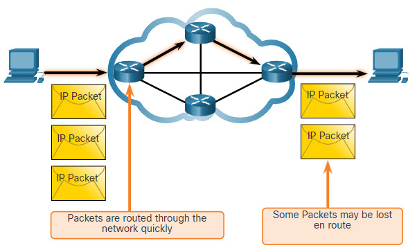 CyberOps Associate: Module 6 – Ethernet and Internet Protocol (IP) 42