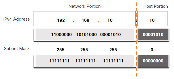 CyberOps Associate: Module 6 – Ethernet and Internet Protocol (IP) 48