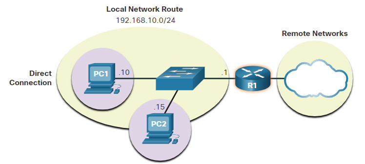 CyberOps Associate: Module 6 – Ethernet and Internet Protocol (IP) 58