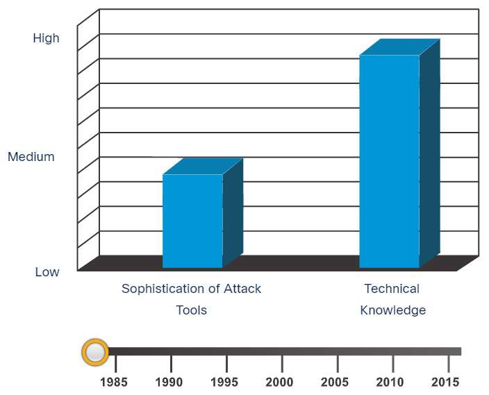 CyberOps Associate: Module 13 – Attackers and Their Tools 12