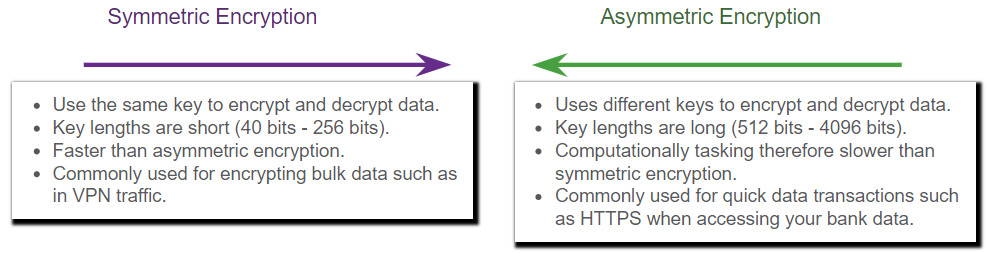 CyberOps Associate: Module 21 – Cryptography 46