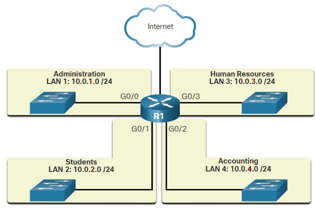 CyberOps Associate: Module 6 – Ethernet and Internet Protocol (IP) 53