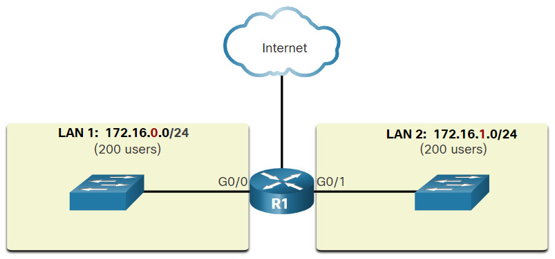 CyberOps Associate: Module 6 – Ethernet and Internet Protocol (IP) 51