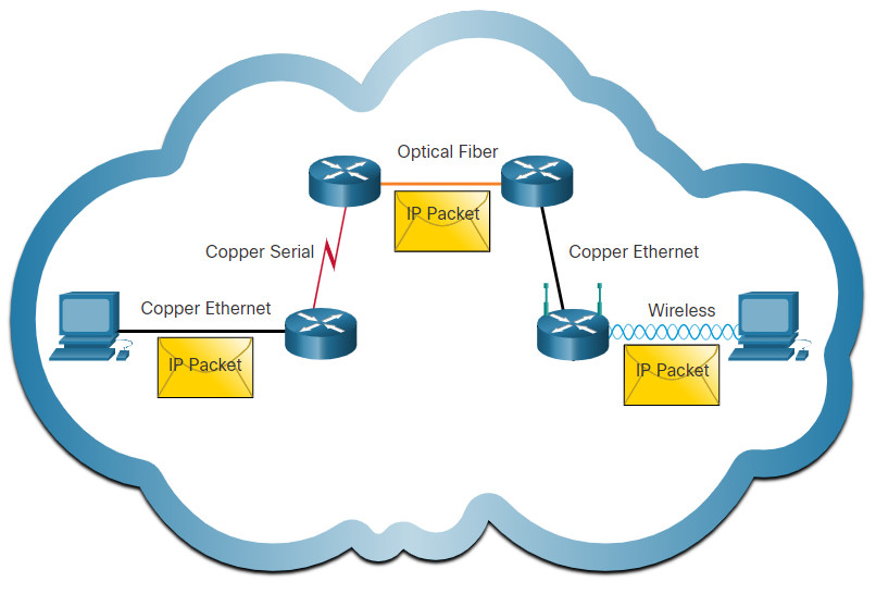 CyberOps Associate: Module 6 – Ethernet and Internet Protocol (IP) 43