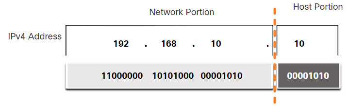 CyberOps Associate: Module 6 – Ethernet and Internet Protocol (IP) 45