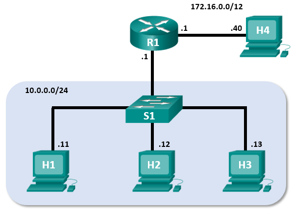9.2.6 Lab - Using Wireshark to Observe the TCP 3-Way Handshake (Answers) 6