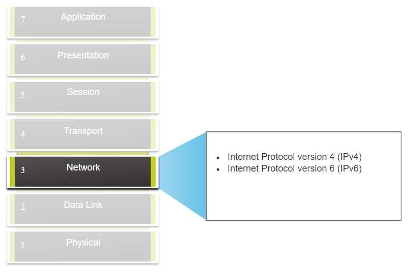 CyberOps Associate: Module 6 – Ethernet and Internet Protocol (IP) 37