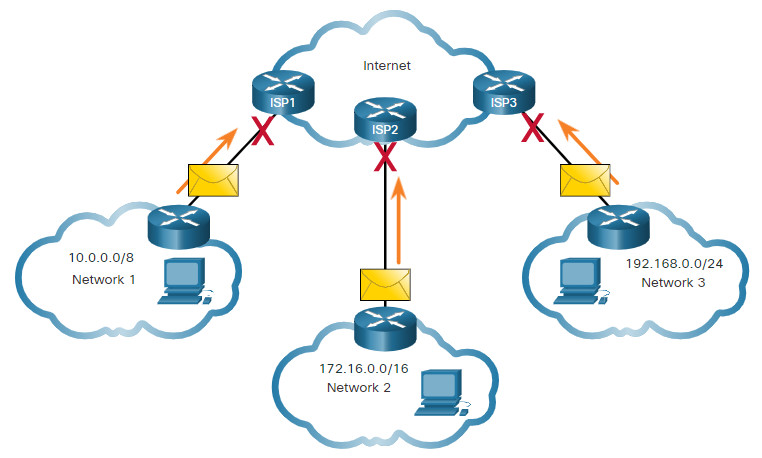 CyberOps Associate: Module 6 – Ethernet and Internet Protocol (IP) 56