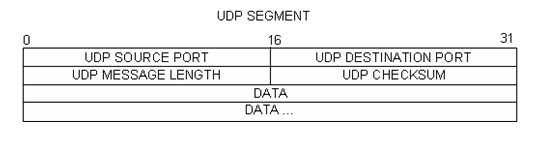 10.4.3 Lab - Using Wireshark to Examine TCP and UDP Captures (Answers) 32