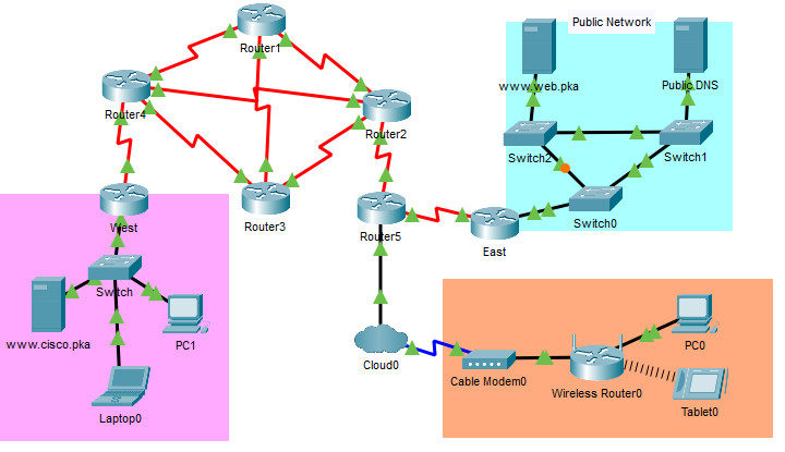 12.1.9 Packet Tracer - Identify Packet Flow
