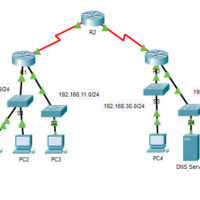 12.3.4 Packet Tracer - Access Control List Demonstration