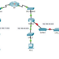 15.2.7 Packet Tracer - Logging Network Activity