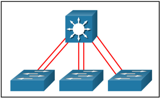 Chapter 5: Quiz - VLAN Trunks and EtherChannel Bundles (Answers) CCNPv8 ENCOR 2