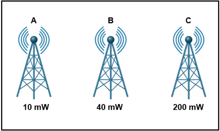 Chapter 17: Quiz - Wireless Signals and Modulation (Answers) CCNPv8 ENCOR 1