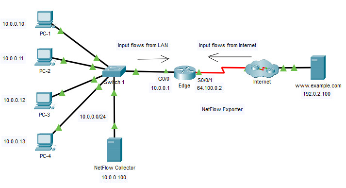 25.3.10 Packet Tracer - Explore a NetFlow Implementation