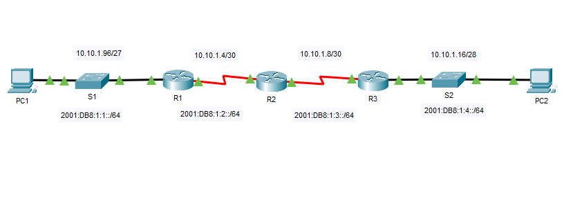 7.2.8 Packet Tracer - Verify IPv4 and IPv6 Addressing