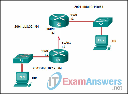 Chapters 6 - 7: Routing Essentials and EIGRP Exam (Answers) 1