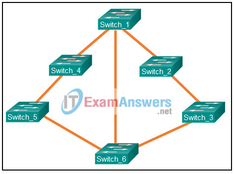 Chapters 1 - 5: L2 Redundancy Exam (Answers) 1