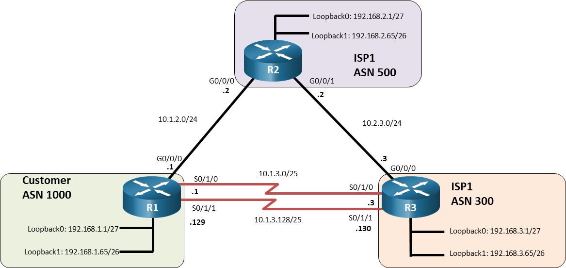 11.1.2 Lab - Implement eBGP for IPv4 (Answers) 2
