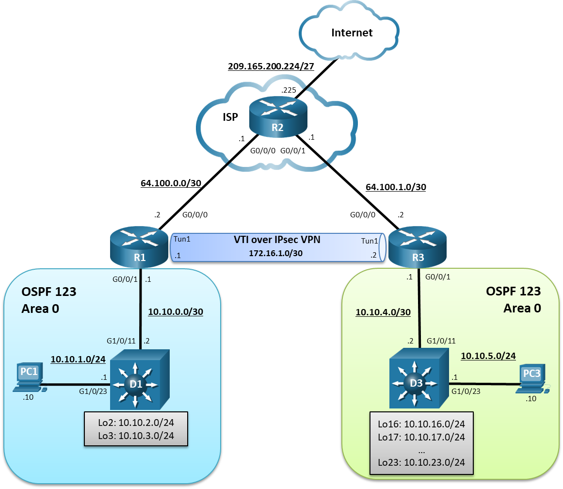 16.1.5 Lab - Implement IPsec VTI Site-to-Site VPNs (Answers) 2