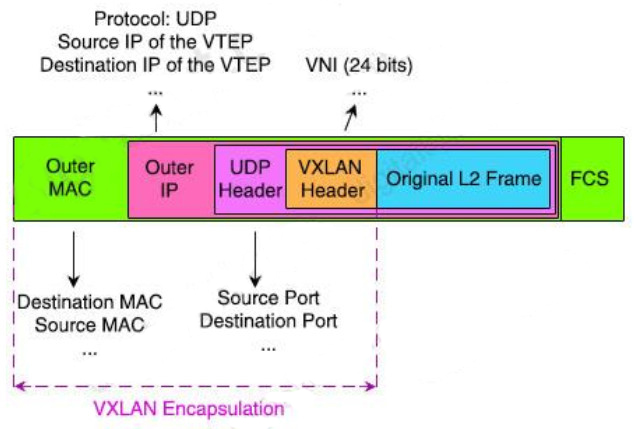 Which entity is responsible for maintaining Layer 2 isolation between segments In a VXLAN environment? 2