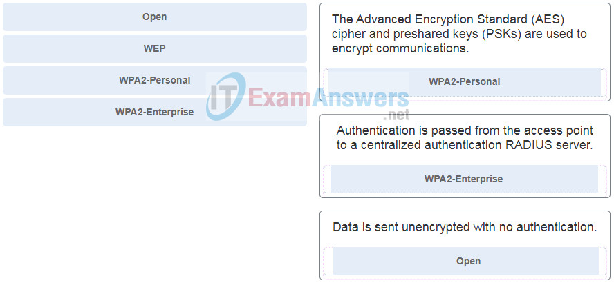 Chapters 20 - 21: Wireless Security and Connectivity Exam (Answers) 1
