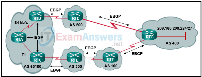 Refer to the exhibit. BGP sessions are established between all routers. RTC receives route updates for network 209.165.200.224/27 from autonomous system 300 with the weight attribute set to 3000. RTB also learns about network 209.165.200.224/27 from autonomous system 200 with a weight of 2000. Which router will be used by RTA as a next hop to reach this network? 2