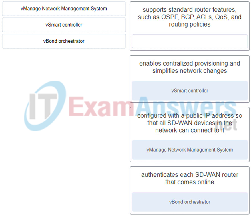Match the Cisco SD-WAN solution component with the description. (Not all options are used.) 2