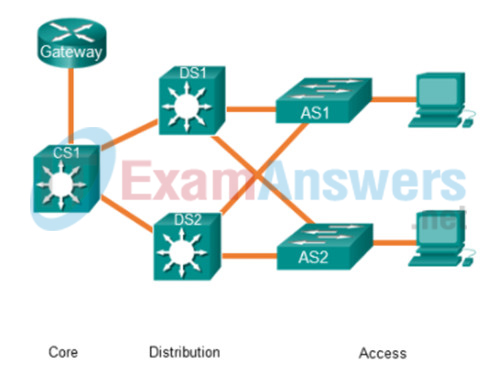 Refer to the exhibit. A network administrator needs to implement inter-VLAN routing on a hierarchical network. On which devices should the inter-VLAN routing be configured? 2