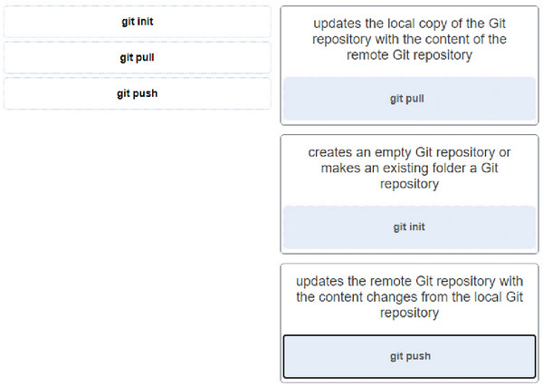 Match the Git command with its function. 2