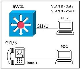Refer to the exhibit. An administrator must configure interfaces Gi1/1 and Gi1/3 on switch SW11 PC-1 and PC-2 must be placed in the Data VLAN and Phone-1 must be placed in the Voice VLAN Which configuration meets these requirements? 2