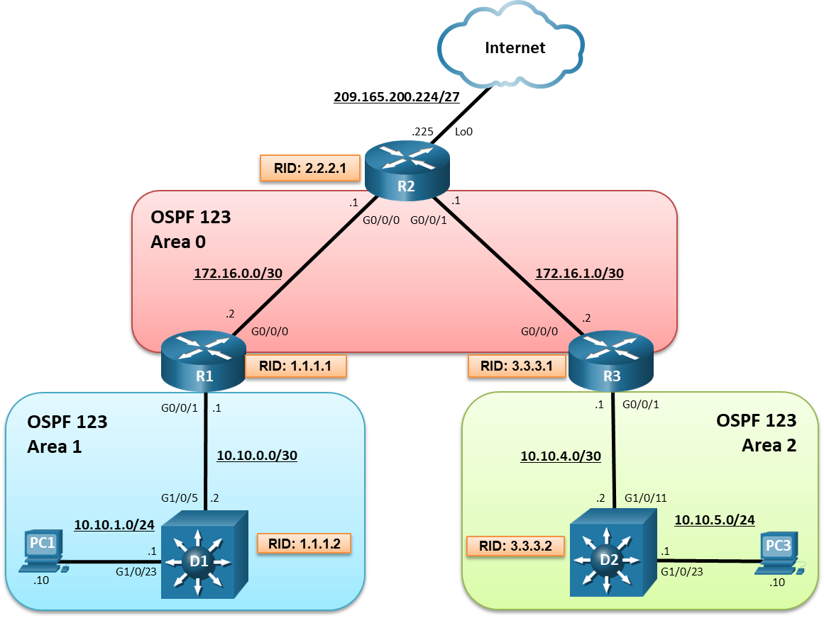 9.1.2 Lab - Implement Multi-Area OSPFv2 (Answers) 2