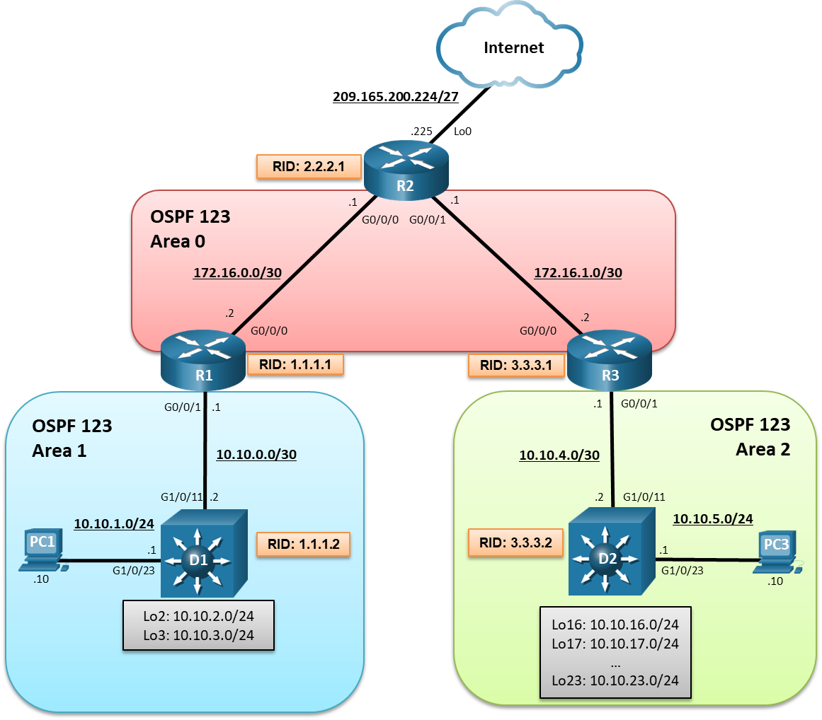 9.1.3 Lab - OSPFv2 Route Summarization and Filtering (Answers) 2