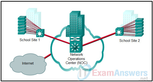Chapters 22 - 24: Network Design and Monitoring Exam (Answers) 2