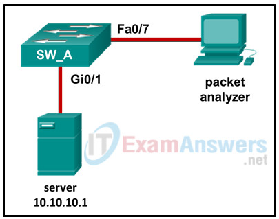 Chapters 22 - 24: Network Design and Monitoring Exam (Answers) 7
