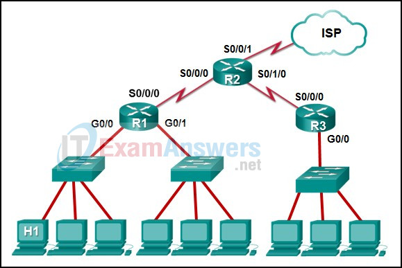 The IP address of which device interface should be used as the default gateway setting of host H1