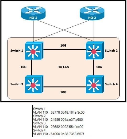 Refer to the exhibit. Which switch becomes the root of the spanning tree for VLAN 110? 2