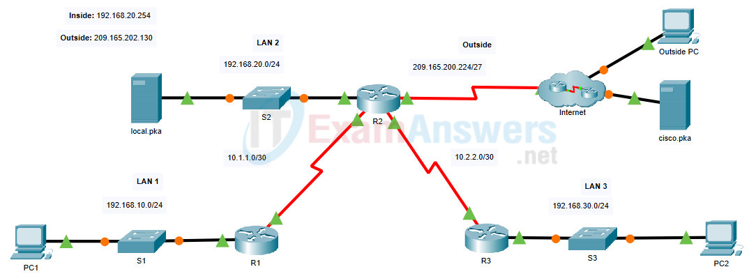 15.2.2 Packet Tracer - Configure NAT for IPv4