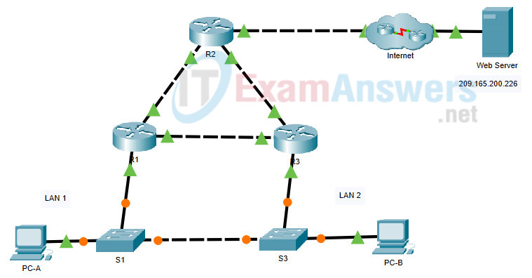 15.2.3 Packet Tracer - HSRP Configuration Guide