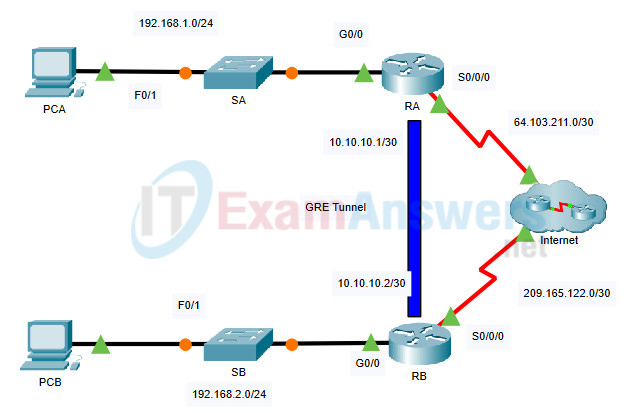 16.2.1 Packet Tracer - Configure GRE