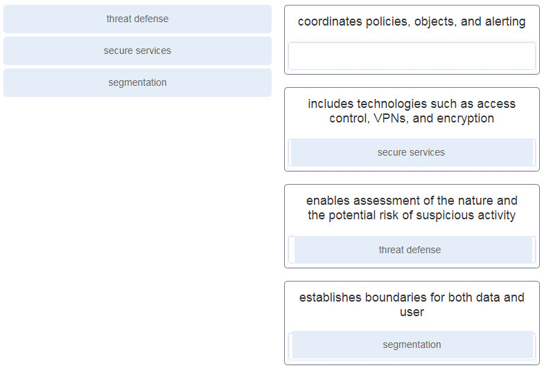 Match the Cisco SAFE security concepts with the description. (Not all options are used.) 2
